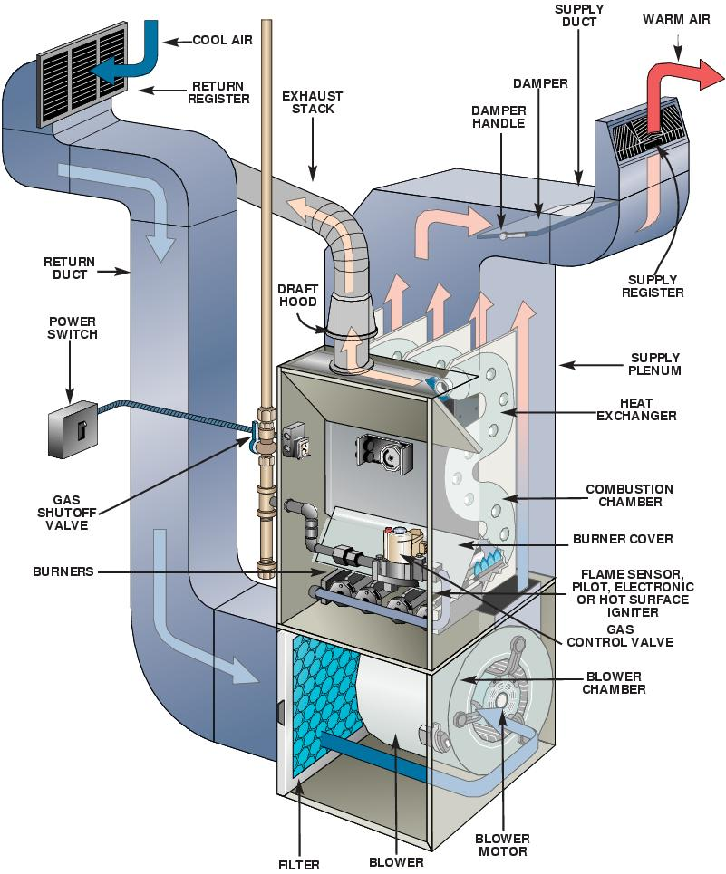 furnace-structure